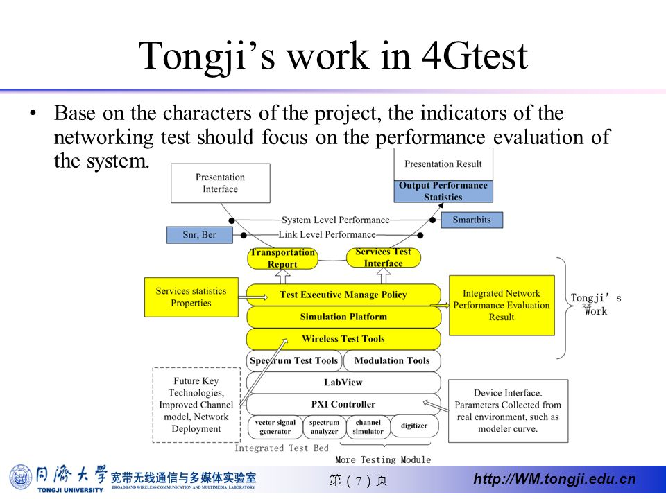 7 http://WM.tongji.edu.cn Base on the characters of the project, the indicators of the networking test should focus on the performance evaluation of the system.