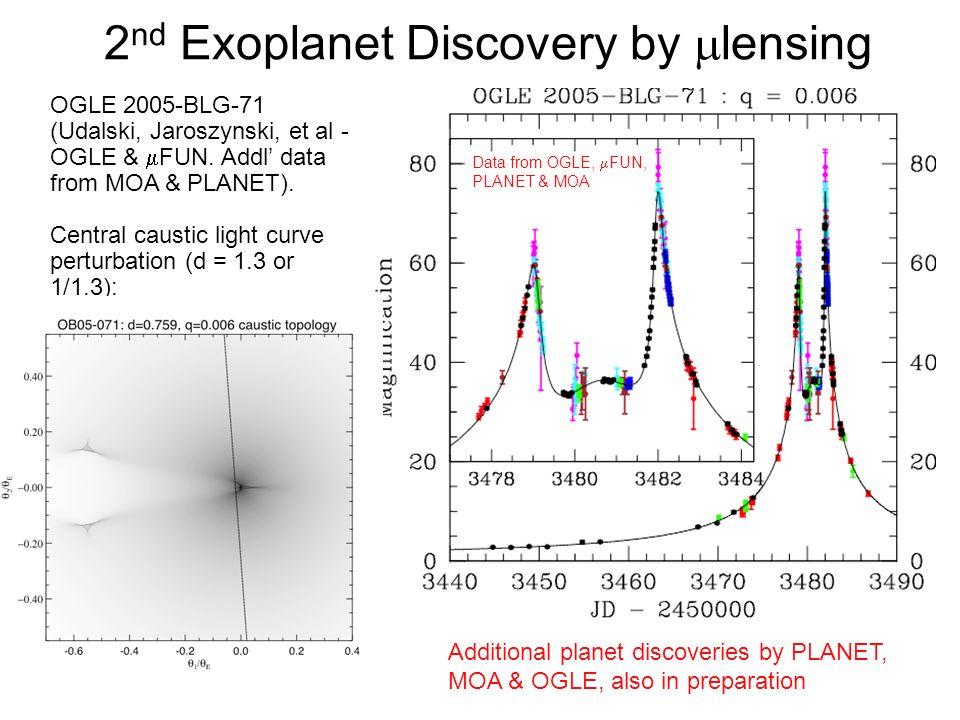 2 nd Exoplanet Discovery by lensing OGLE 2005-BLG-71 (Udalski, Jaroszynski, et al - OGLE & FUN.