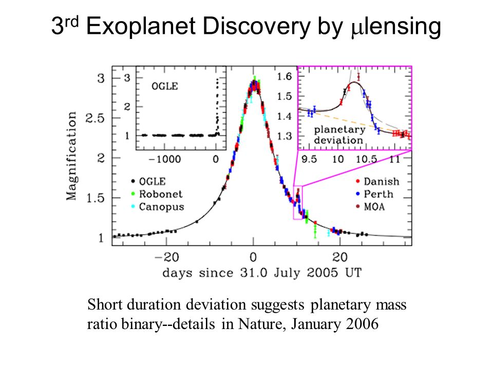 3 rd Exoplanet Discovery by lensing Short duration deviation suggests planetary mass ratio binary--details in Nature, January 2006