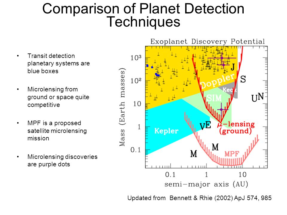 Comparison of Planet Detection Techniques Transit detection planetary systems are blue boxes Microlensing from ground or space quite competitive MPF i
