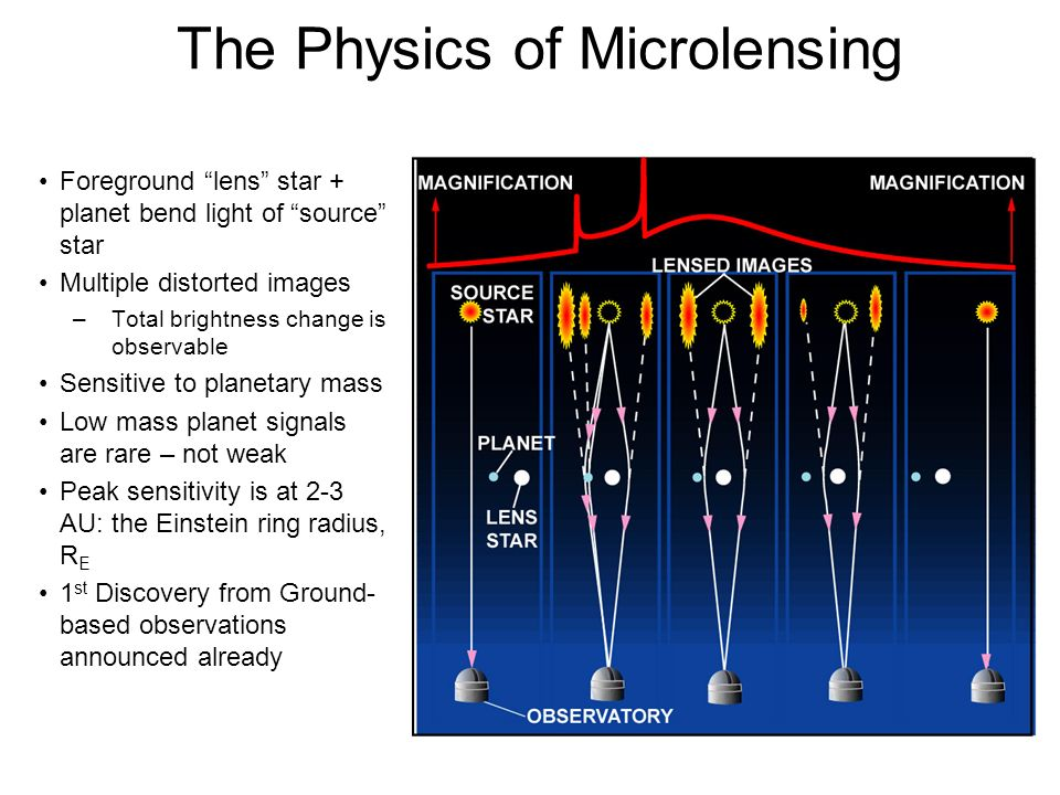 The Physics of Microlensing Foreground lens star + planet bend light of source star Multiple distorted images –Total brightness change is observable S