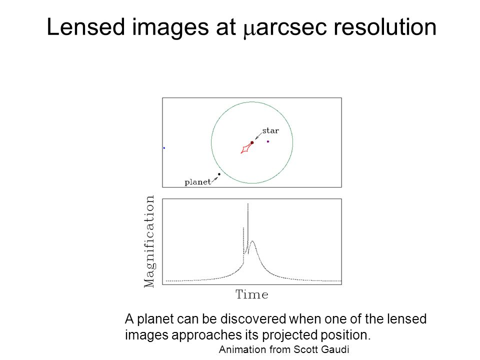 Lensed images at arcsec resolution A planet can be discovered when one of the lensed images approaches its projected position. Animation from Scott Ga