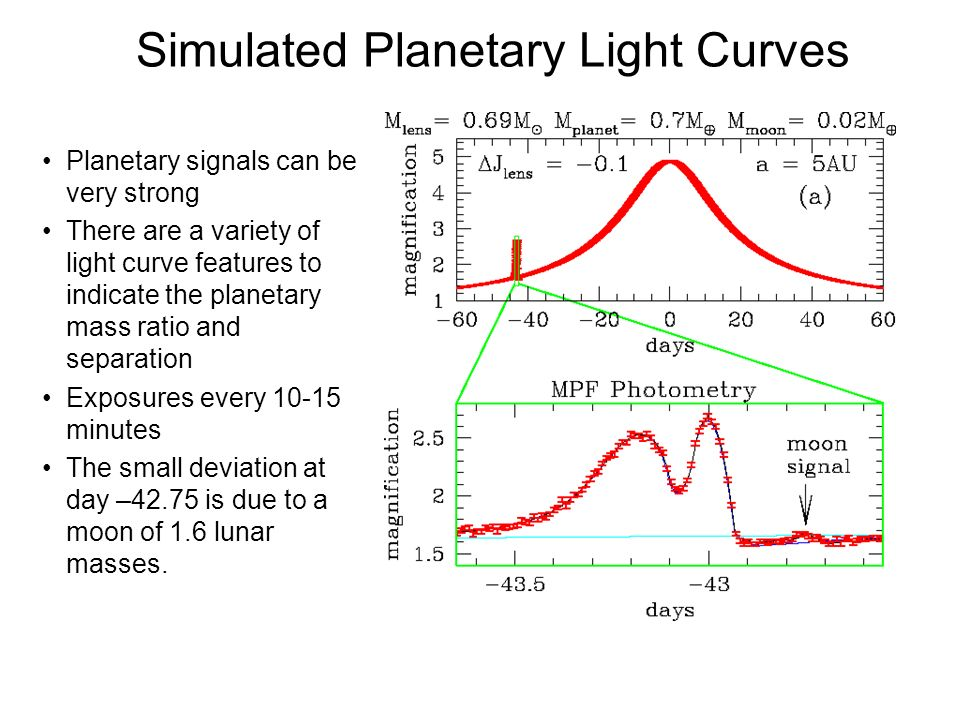 Simulated Planetary Light Curves Planetary signals can be very strong There are a variety of light curve features to indicate the planetary mass ratio
