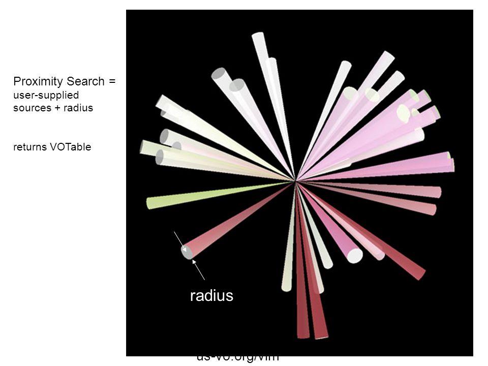 us-vo.org/vim Multicone Proximity Search = user-supplied sources + radius returns VOTable radius