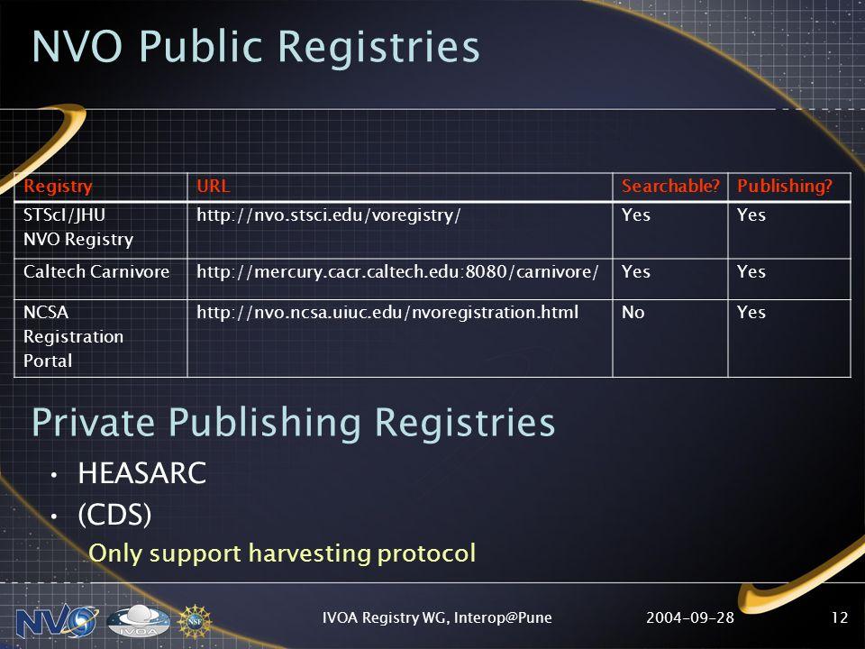 2004-09-28IVOA Registry WG, Interop@Pune12 NVO Public Registries RegistryURLSearchable?Publishing? STScI/JHU NVO Registry http://nvo.stsci.edu/voregis