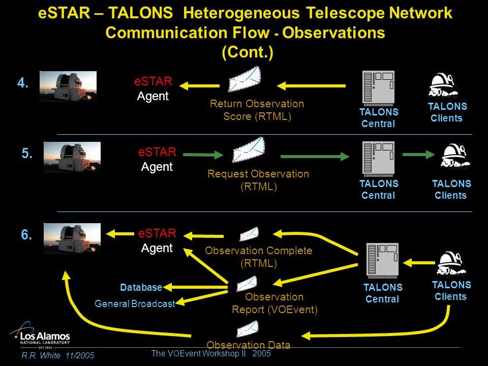 The VOEvent Workshop II 2005 R.R. White 11/2005 Return Observation Score (RTML) 4. TALONS Central eSTAR Agent eSTAR – TALONS Heterogeneous Telescope N