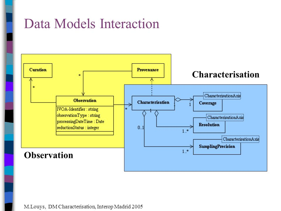 M.Louys, DM Characterisation, Interop Madrid 2005 Data Models Interaction Observation Characterisation