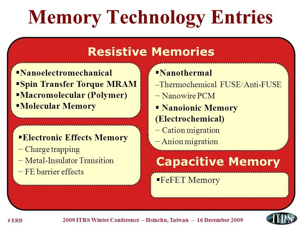 6 ERD 2009 ITRS Winter Conference – Hsinchu, Taiwan – 16 December 2009 Resistive Memories Memory Technology Entries Nanothermal –Thermochemical FUSE/Anti-FUSE Nanowire PCM Nanoionic Memory (Electrochemical) Cation migration Anion migration Electronic Effects Memory Charge trapping Metal-Insulator Transition FE barrier effects Nanoelectromechanical Spin Transfer Torque MRAM Macromolecular (Polymer) Molecular Memory FeFET Memory Capacitive Memory