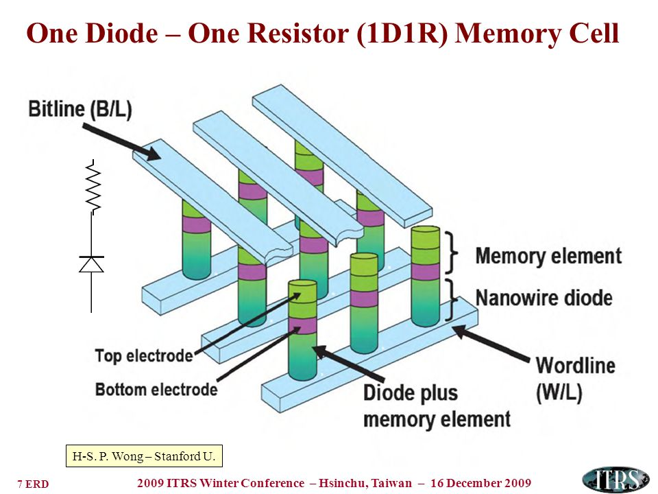 8 ERD 2009 ITRS Winter Conference – Hsinchu, Taiwan – 16 December 2009 Resistive Change Memory Cells Electrochemical metallization or Atomic Switch Phase Change Memory CellNanoionic Memory Cell