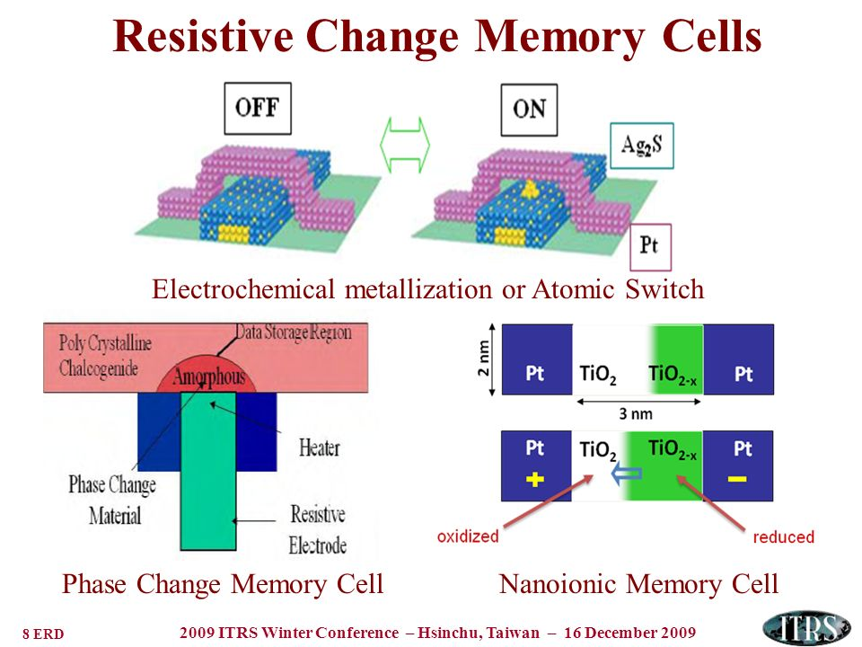8 ERD 2009 ITRS Winter Conference – Hsinchu, Taiwan – 16 December 2009 Resistive Change Memory Cells Electrochemical metallization or Atomic Switch Ph