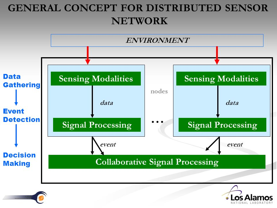 Collaborative Signal Processing Signal Processing Sensing Modalities event data nodes … Data Gathering Event Detection Decision Making ENVIRONMENT GENERAL CONCEPT FOR DISTRIBUTED SENSOR NETWORK Signal Processing Sensing Modalities data event