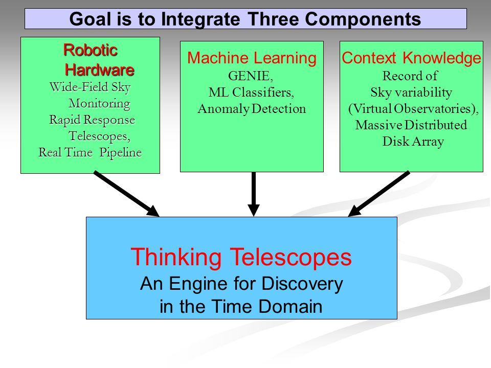 Machine Learning GENIE, ML Classifiers, Anomaly Detection Context Knowledge Record of Sky variability (Virtual Observatories), Massive Distributed Disk Array Robotic Hardware Wide-Field Sky Monitoring Rapid Response Telescopes, Rapid Response Telescopes, Real Time Pipeline Thinking Telescopes An Engine for Discovery in the Time Domain Goal is to Integrate Three Components