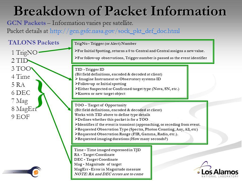 Breakdown of Packet Information GCN Packets – Information varies per satellite.