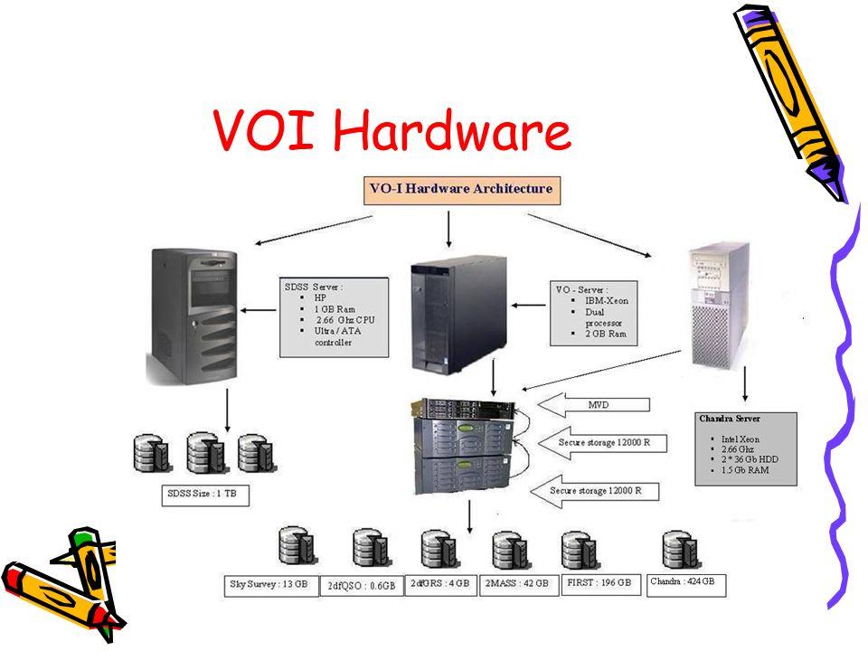 VOI Hardware