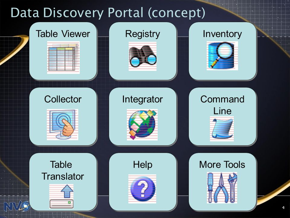 20 May 2008McGlynn: IVOA Meeting-Trieste4 Table Viewer Registry Inventory Collector Integrator Command Line Command Line Table Translator Table Translator Help More Tools Data Discovery Portal (concept)