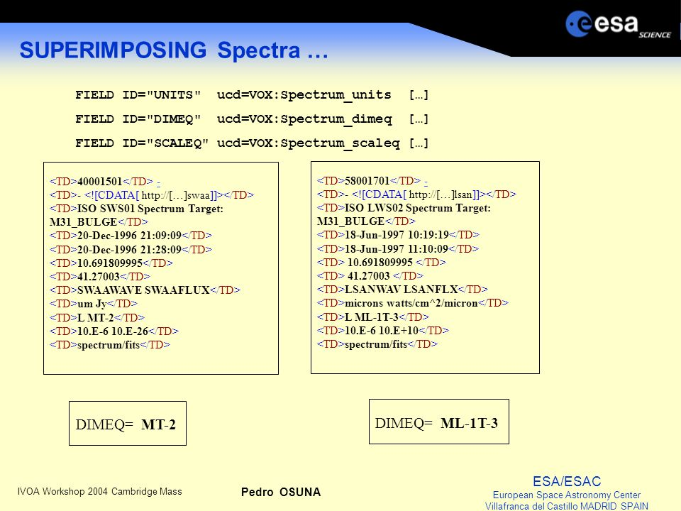 ESA/ESAC European Space Astronomy Center Villafranca del Castillo MADRID SPAIN IVOA Workshop 2004 Cambridge Mass Pedro OSUNA SUPERIMPOSING Spectra … FIELD ID= UNITS ucd=VOX:Spectrum_units […] FIELD ID= DIMEQ ucd=VOX:Spectrum_dimeq […] FIELD ID= SCALEQ ucd=VOX:Spectrum_scaleq […] 40001501 -- ISO SWS01 Spectrum Target: M31_BULGE 20-Dec-1996 21:09:09 20-Dec-1996 21:28:09 10.691809995 41.27003 SWAAWAVE SWAAFLUX um Jy L MT-2 10.E-6 10.E-26 spectrum/fits 58001701 -- ISO LWS02 Spectrum Target: M31_BULGE 18-Jun-1997 10:19:19 18-Jun-1997 11:10:09 10.691809995 41.27003 LSANWAV LSANFLX microns watts/cm^2/micron L ML-1T-3 10.E-6 10.E+10 spectrum/fits DIMEQ= MT-2 DIMEQ= ML-1T-3