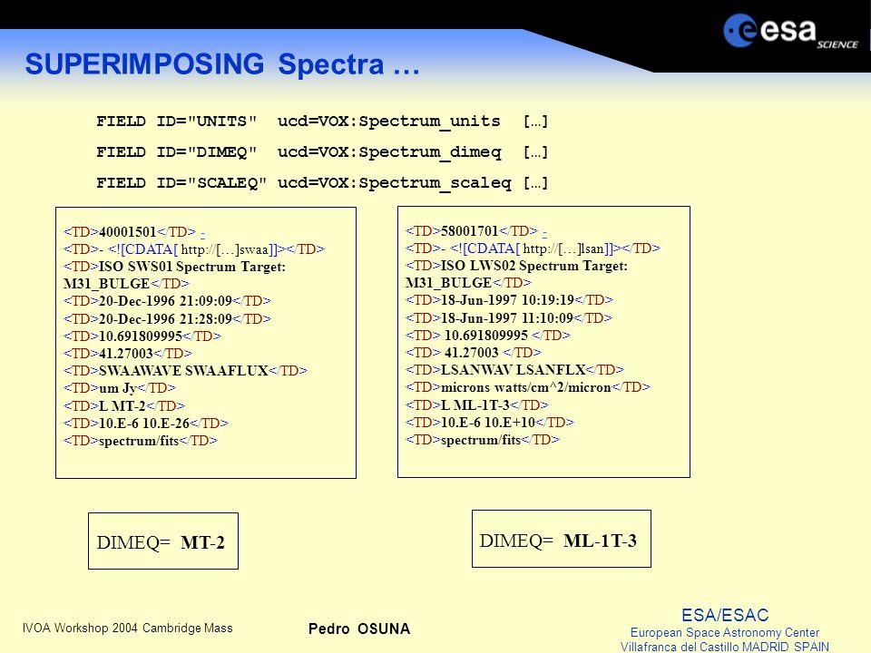 ESA/ESAC European Space Astronomy Center Villafranca del Castillo MADRID SPAIN IVOA Workshop 2004 Cambridge Mass Pedro OSUNA … using Dimensional Equation