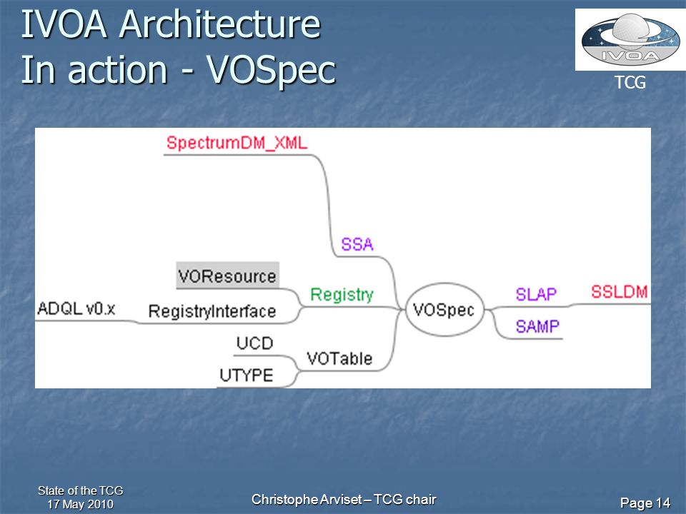 TCG State of the TCG 17 May 2010 Christophe Arviset – TCG chair Page 14 IVOA Architecture In action - VOSpec