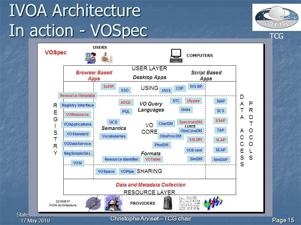 TCG State of the TCG 17 May 2010 Christophe Arviset – TCG chair Page 15 IVOA Architecture In action - VOSpec