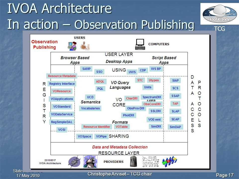 TCG State of the TCG 17 May 2010 Christophe Arviset – TCG chair Page 17 IVOA Architecture In action – Observation Publishing