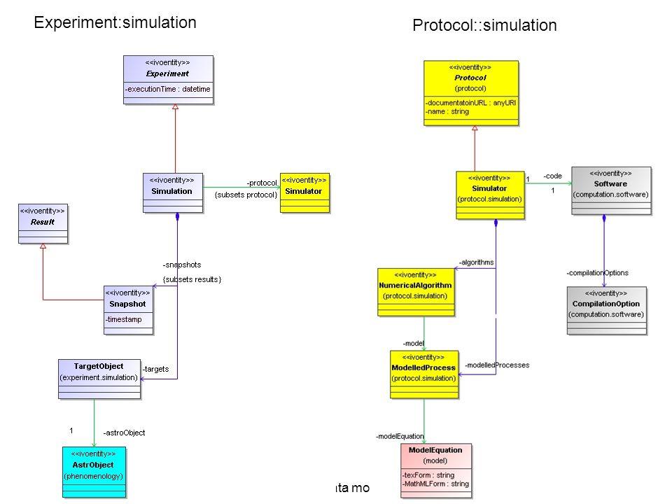 2007-04-12/13SNAP data model Experiment:simulation Protocol::simulation