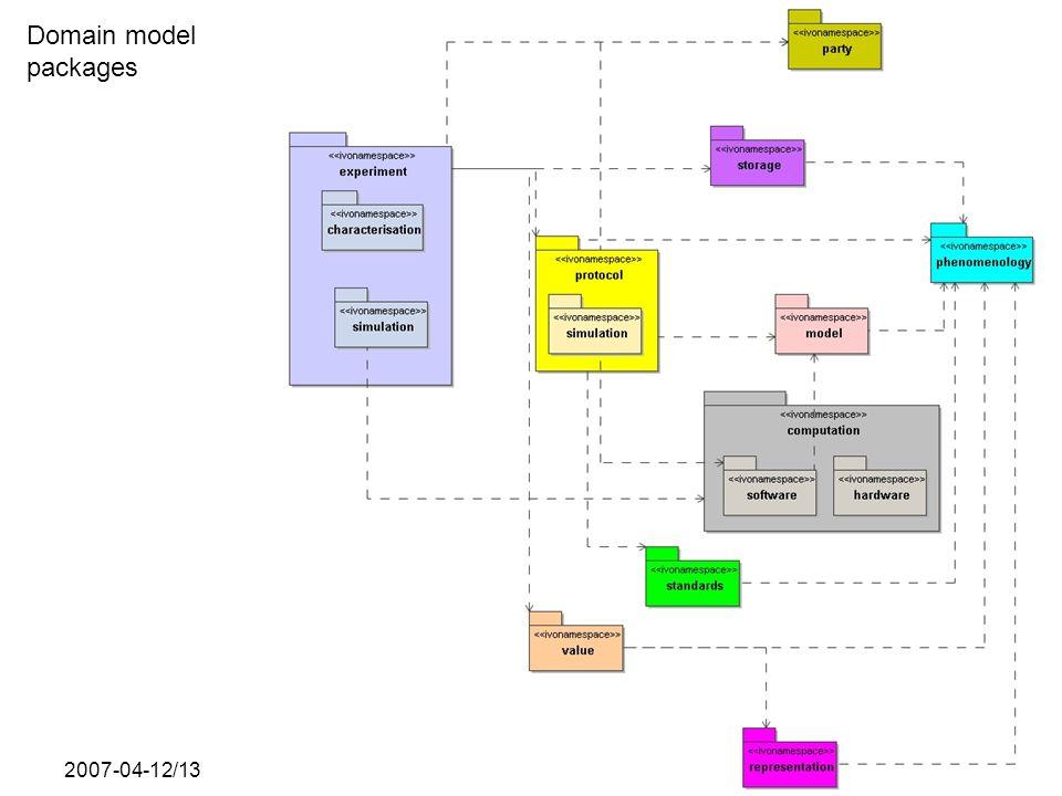 2007-04-12/13SNAP data model Domain model packages
