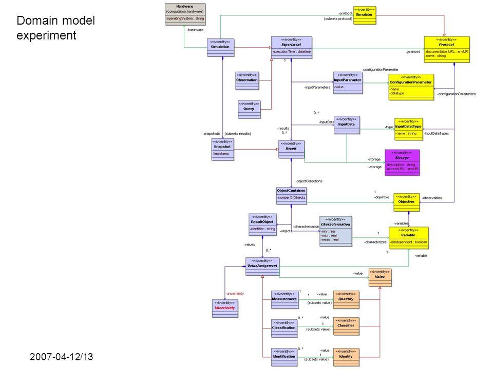 2007-04-12/13SNAP data model Domain model experiment