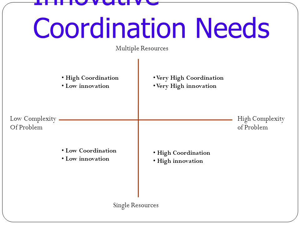 Innovative Coordination Needs Multiple Resources Single Resources Low Complexity Of Problem High Complexity of Problem High Coordination Low innovation Very High Coordination Very High innovation High Coordination High innovation Low Coordination Low innovation