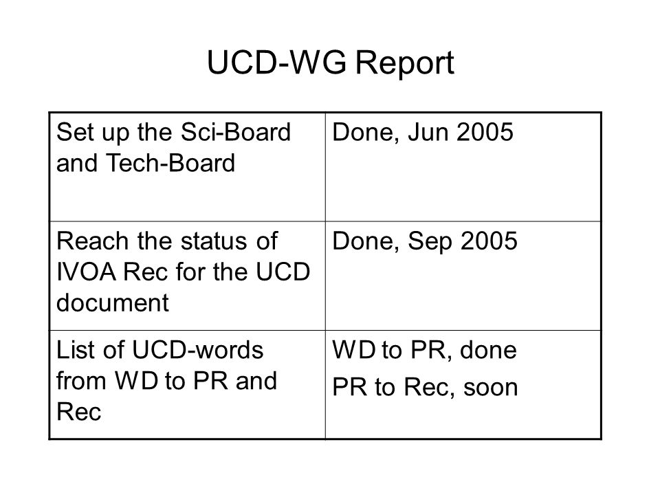 UCD-WG Report Set up the Sci-Board and Tech-Board Done, Jun 2005 Reach the status of IVOA Rec for the UCD document Done, Sep 2005 List of UCD-words from WD to PR and Rec WD to PR, done PR to Rec, soon