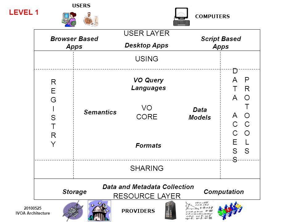 USERS COMPUTERS USER LAYER RESOURCE LAYER USING SHARING VO CORE PROVIDERS 20100525 IVOA Architecture Data Models Semantics Browser Based Apps Script Based Apps Desktop Apps Data and Metadata Collection DATAACCESSDATAACCESS PROTOCOLSPROTOCOLS REGISTRYREGISTRY Resource Metadata Registry Interface VOResource ApplicationsRegExt StandardsRegExt VODataService SimpleDALRegExt VOSI SSAP SIAP SCS TAP SEAP SimDAP SLAP VOSpace VOPipe SAMP SSO UWS CDP WS BP VO Query Languages Formats ADQL PQL UCD Vocabularies Resource IdentifierVOTable SpectrumDM SSLDM VOEvent SimDM ObsCoreDM ObsProvDM CharDM PhotDM Utypes Units STC LEVEL 2 FAP StorageComputation REC InProgress