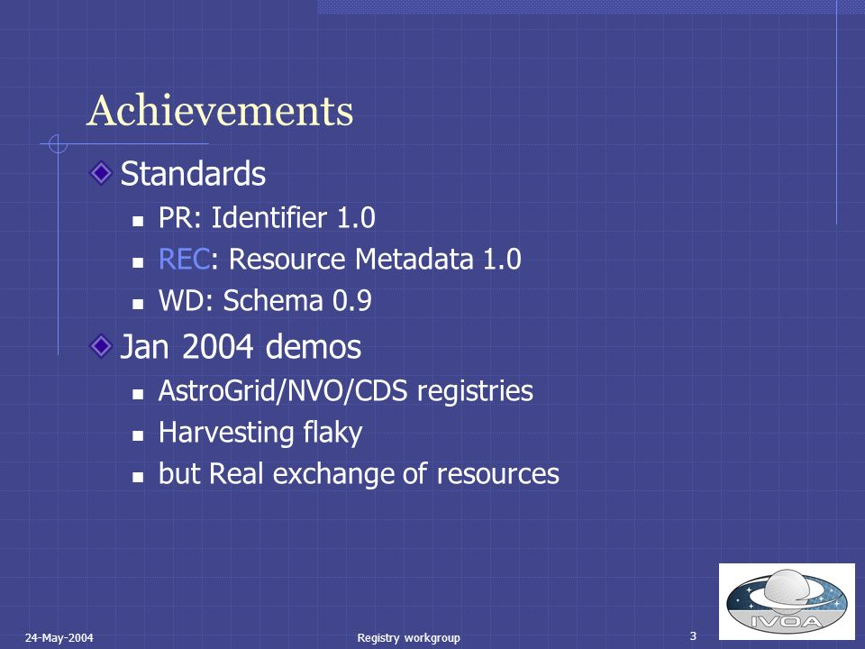 3 24-May-2004Registry workgroup Achievements Standards PR: Identifier 1.0 REC: Resource Metadata 1.0 WD: Schema 0.9 Jan 2004 demos AstroGrid/NVO/CDS registries Harvesting flaky but Real exchange of resources
