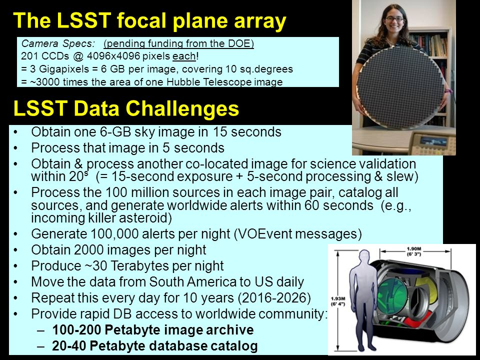 LSST Data Challenges Camera Specs: (pending funding from the DOE) 201 CCDs @ 4096x4096 pixels each.