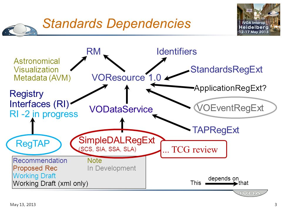 Standards Dependencies RMIdentifiers VOResource 1.0 Astronomical Visualization Metadata (AVM) VODataService StandardsRegExt Registry Interfaces (RI) R