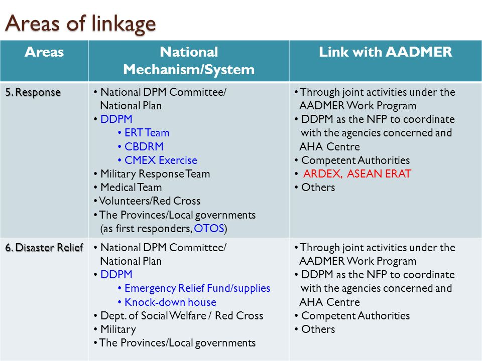 Areas of linkage AreasNational Mechanism/System Link with AADMER 5. Response National DPM Committee/ National Plan DDPM ERT Team CBDRM CMEX Exercise M