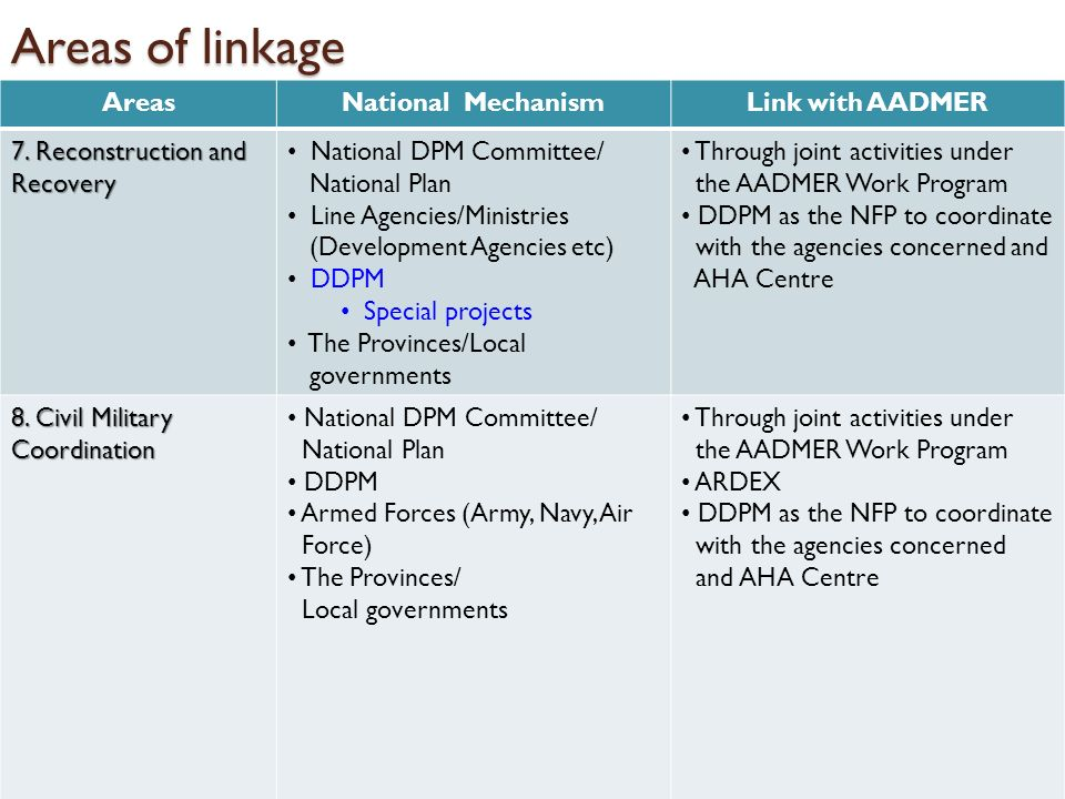 Areas of linkage AreasNational MechanismLink with AADMER 7. Reconstruction and Recovery National DPM Committee/ National Plan Line Agencies/Ministries