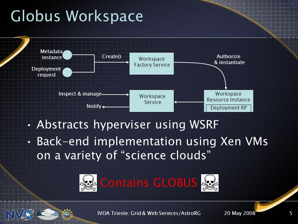 20 May 2008IVOA Trieste: Grid & Web Services/AstroRG5 Globus Workspace Abstracts hyperviser using WSRF Back-end implementation using Xen VMs on a variety of science clouds Metadata instance Deployment request Workspace Factory Service Workspace Service Workspace Resource Instance Deployment RP Inspect & manage Notify Create()Authorize & instantiate Contains GLOBUS