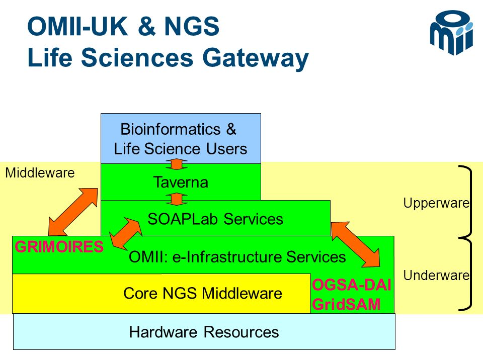 © OMII-UK & NGS Life Sciences Gateway SOAPLab Services Core NGS Middleware Bioinformatics & Life Science Users Hardware Resources OMII: e-Infrastructure Services OGSA-DAI GridSAM GRIMOIRES Taverna Upperware Underware Middleware
