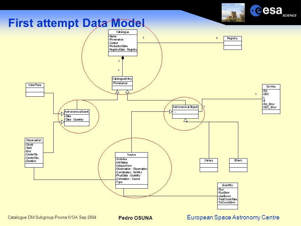 European Space Astronomy Centre Pedro OSUNA Catalogue DM Subgroup Poona IVOA Sep 2004 First attempt Data Model