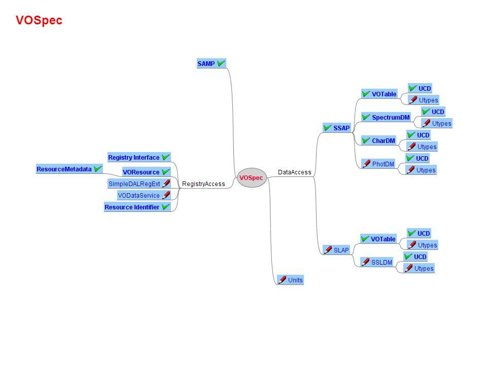 USERS COMPUTERS USER LAYER RESOURCE LAYER USING SHARING VO CORE PROVIDERS 20100525 IVOA Architecture Data Models Semantics Browser Based Apps Script Based Apps Desktop Apps Data and Metadata Collection DATAACCESSDATAACCESS PROTOCOLSPROTOCOLS REGISTRYREGISTRY Resource Metadata Registry Interface VOResource ApplicationsRegExt StandardsRegExt VODataService SimpleDALRegExt VOSI SSAP SIAP SCS TAP SEAP SimDAP SLAP VOSpace VOPipe SAMP SSO UWS CDP WS BP VO Query Languages Formats ADQL PQL UCD Vocabularies Resource IdentifierVOTable SpectrumDM SSLDM VOEvent SimDM ObsCoreDM ObsProvDM CharDM PhotDM Utypes Units STC VOSpec FAP StorageComputation REC InProgress REC used Std to be updated or created