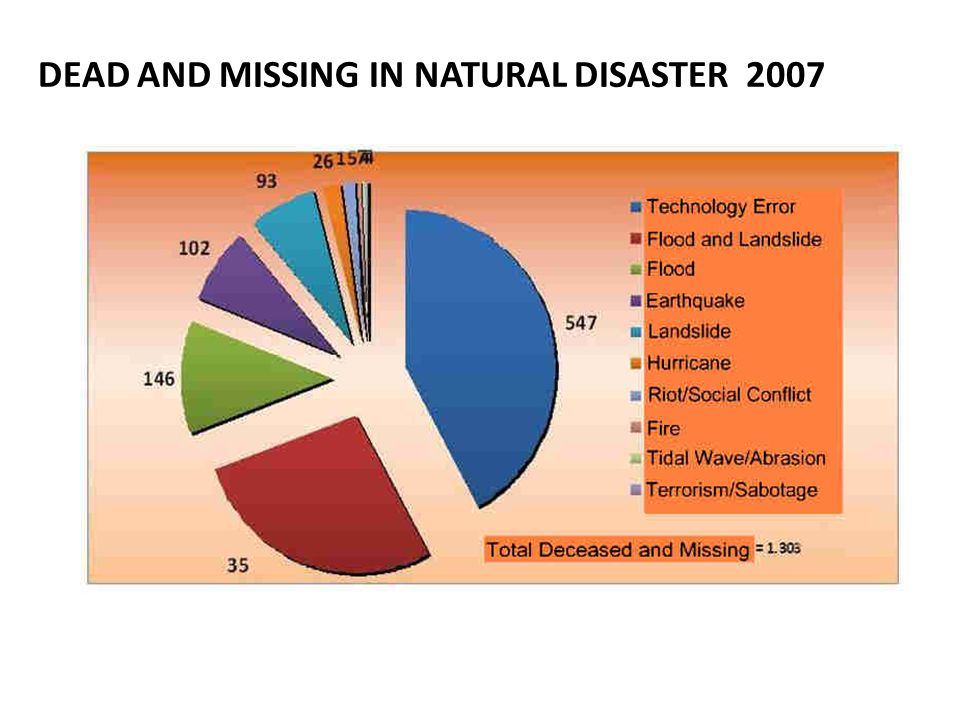 DEAD AND MISSING IN NATURAL DISASTER 2007