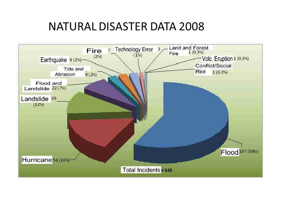 NATURAL DISASTER DATA 2008