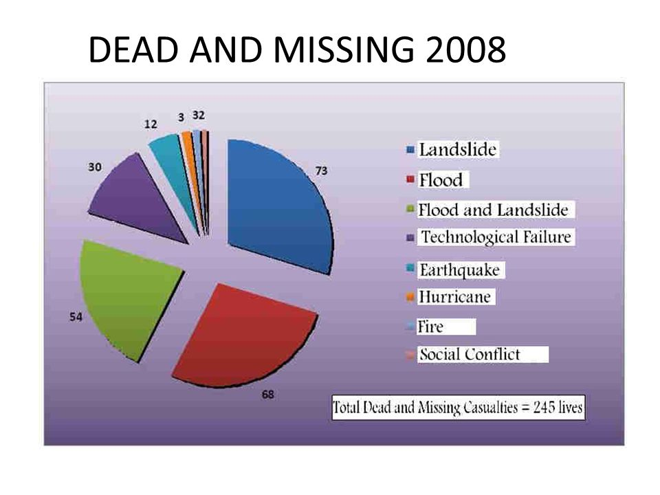 DEAD AND MISSING 2008