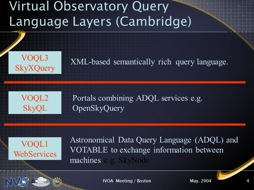 May. 2004IVOA Meeting / Boston4 Virtual Observatory Query Language Layers (Cambridge) VOQL3 SkyXQuery VOQL2 SkyQL VOQL1 WebServices XML-based semantic