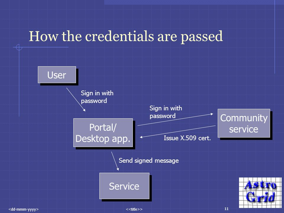 11 > How the credentials are passed User Portal/ Desktop app.