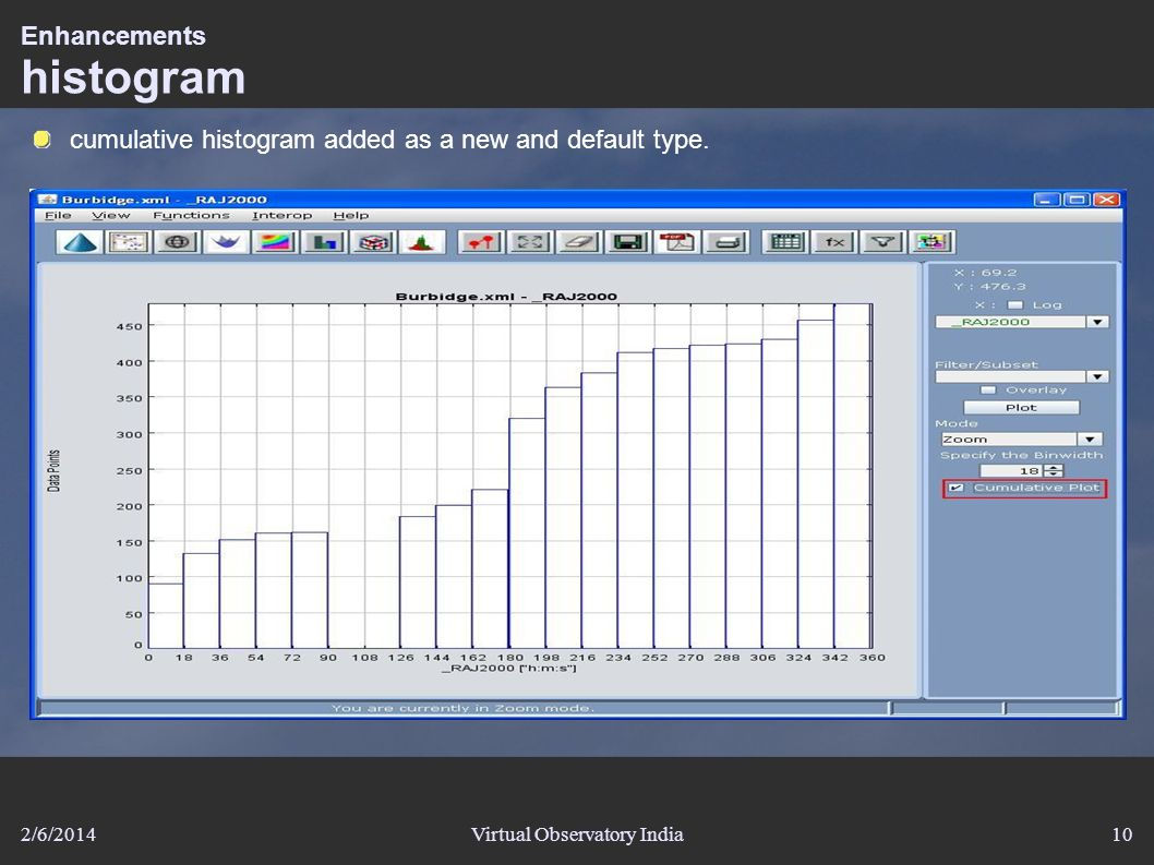 2/6/2014Virtual Observatory India10 Enhancements histogram cumulative histogram added as a new and default type.