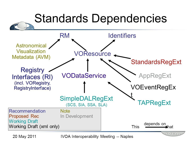 Standards Dependencies RMIdentifiers VOResource Astronomical Visualization Metadata (AVM) VODataService StandardsRegExt Registry Interfaces (RI) (incl.