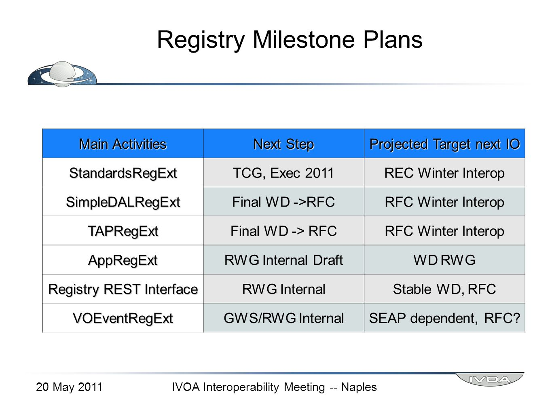 Registry Milestone Plans 20 May 2011IVOA Interoperability Meeting -- Naples Main Activities Next Step Projected Target next IO StandardsRegExtTCG, Exec 2011REC Winter Interop SimpleDALRegExtFinal WD ->RFCRFC Winter Interop TAPRegExtFinal WD -> RFCRFC Winter Interop AppRegExtRWG Internal DraftWD RWG Registry REST Interface RWG InternalStable WD, RFC VOEventRegExtGWS/RWG InternalSEAP dependent, RFC