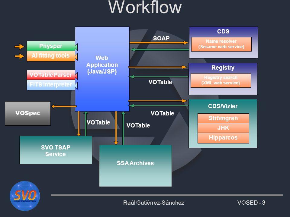 Raúl Gutiérrez-Sánchez 2 VOSED - 2 System Architecture Web Application (Java/JSP) CDS Name resolver (Sesame web service) SOAP SSA Archives VOTable CDS