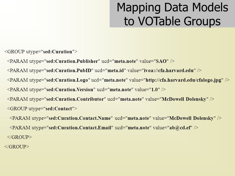 Mapping Data Models to VOTable Groups