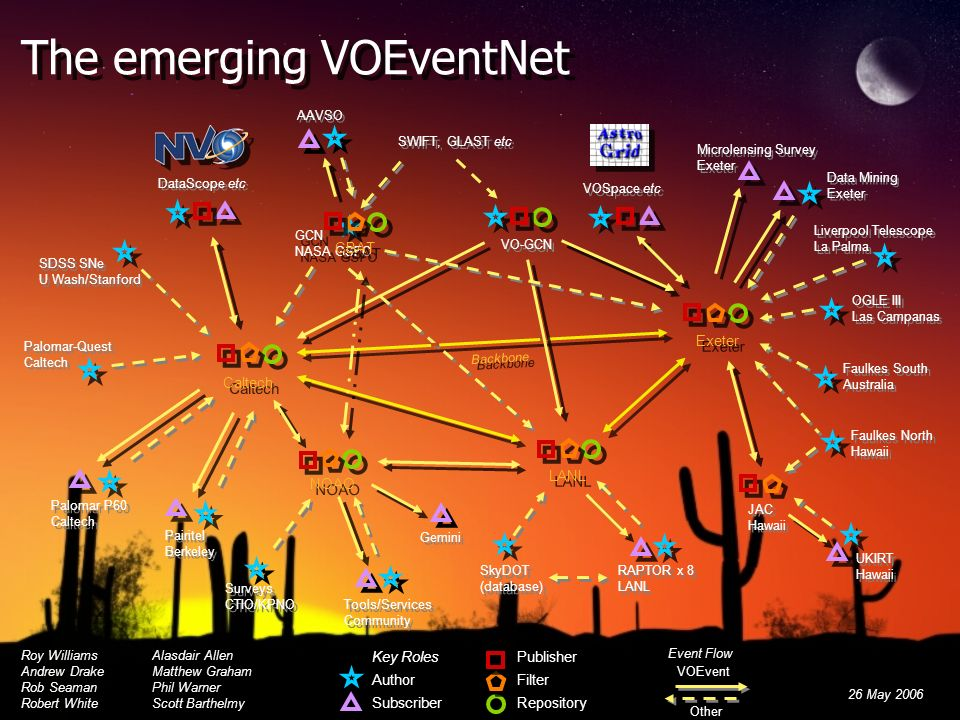 Backbone The emerging VOEventNet Roy WilliamsAlasdair Allen Andrew DrakeMatthew Graham Rob SeamanPhil Warner Robert WhiteScott Barthelmy Roy WilliamsAlasdair Allen Andrew DrakeMatthew Graham Rob SeamanPhil Warner Robert WhiteScott Barthelmy 26 May 2006 DataScope etc VOSpace etc UKIRT Hawaii UKIRT Hawaii Palomar-Quest Caltech Palomar-Quest Caltech Palomar P60 Caltech Palomar P60 Caltech Pairitel Berkeley Pairitel Berkeley Liverpool Telescope La Palma Liverpool Telescope La Palma OGLE III Las Campanas OGLE III Las Campanas Faulkes South Australia Faulkes South Australia Faulkes North Hawaii Faulkes North Hawaii SDSS SNe U Wash/Stanford SDSS SNe U Wash/Stanford RAPTOR x 8 LANL RAPTOR x 8 LANL SWIFT, GLAST etc VOEvent Other Event Flow Key Roles Author Subscriber Key Roles Author Subscriber Publisher Filter Repository Publisher Filter Repository JAC Hawaii JAC Hawaii Exeter Caltech LANL Data Mining Exeter Data Mining Exeter SkyDOT (database) SkyDOT (database) Microlensing Survey Exeter Microlensing Survey Exeter Tools/Services Community Tools/Services Community Surveys CTIO/KPNO Surveys CTIO/KPNO NOAO VO-GCN GCN NASA GSFC GCN NASA GSFC CBAT AAVSO Gemini